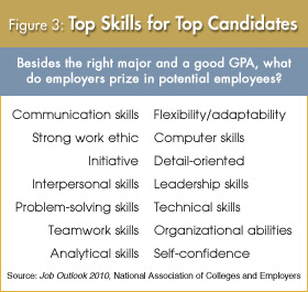 skills employers seek uw madison economics department